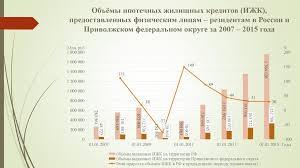 курсовая по труд праву Организация ипотечного кредитования курсовая