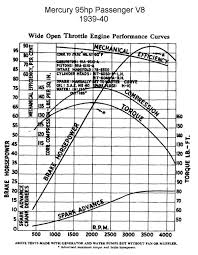 Ford Flathead V8 Engine Identification Chart The Engines 21 Stud 32 38