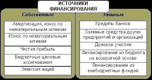 Архивы Финансы предприятий Помощь студентам т  Курсовая работа Анализ источников финансирования предприятий и совершенствование их структуры Цель курсовой работы заключается в анализе источников