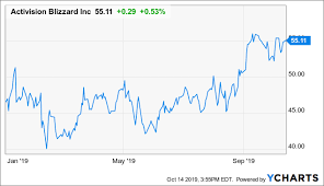 Activision Blizzard Potentially A Compelling Long