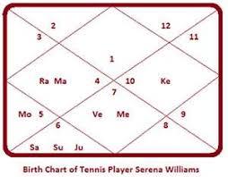 Serena Williams Birth Chart Serena Williams Tennis Player Par Excellence Truthstar