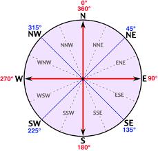 Wind Direction Chart Wind Direction Chart Bedowntowndaytona Com
