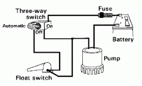 submersible bilge pumps installing one like the pros boat a wiring diagram showing the most basic of bilge pump setups make sure that you