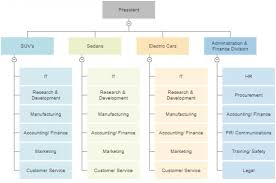 Retail Hierarchy Chart Up To Date Market Organizational Chart Retail Hierarchy