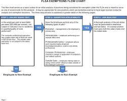 Flsa Exemptions Flow Chart Pdf Free Download
