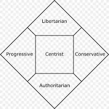 Political Party Chart Nolan Chart Political Compass Political Spectrum Political