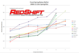 Eibach Spring Rate Chart Redshift Spring Testing 06 Civic