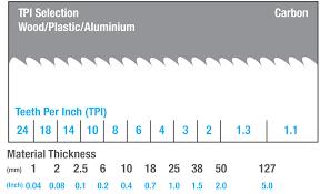 Bandsaw Blade Selection Chart Bandsaw Teeth Per Inch Chart Hints Tips Dakin Flathers