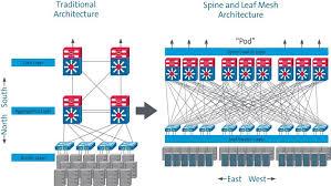 Cloud Architecture Blockchain The Cloud Transforming Data Center Architecture For