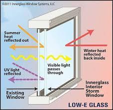 double pane foggy window repair diy