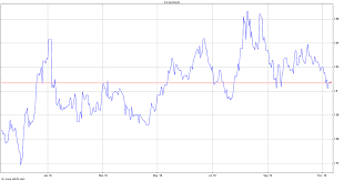 Au Dollar Chart Euraud Euro Vs Australian Dollar Eur Aud Myfxbook