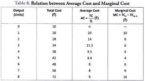 Relationship Chart In Hindi Relation Between Average Marginal And Total Cost