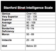 Stanford Binet Score Chart Stanford Binet Intelligence Scale Stanford Binet Iq Scale
