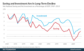 Stimulus Tax Refund Chart Saving And Investment Are In Long Term Decline Tax Foundation