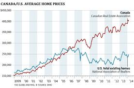 This Chart Is A Hair Raising Picture Of Canadian Home Prices