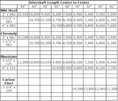 Dana 44 Front Axle Shaft Length Chart Drive Shaft Length Calculator Chevy Truck Drive Shaft Length