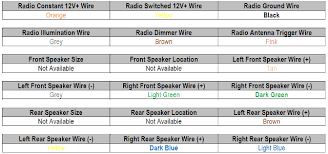 1997 chevy cavalier car stereo and wiring diagram radiobuzz48 com 2003 chevy radio wiring diagram at Chevy Radio Wire Colors