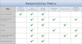 Role And Responsibilities Chart Templates Responsibility