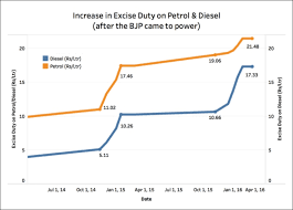 Currently Excise Duty On Diesel Is More Than 4 Times Of