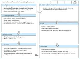 A3 Template Powerpoint Template A3 Lean Template Ppt