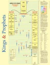The Baker Book Of Bible Charts Maps And Timelines Kings And Prophets Time Line Wall Chart Laminated
