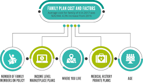 Health insurance, often called private medical insurance, is an insurance policy that covers the costs of private healthcare, from diagnosis to treatment. Family Health Insurance