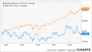Gm Is The Dividend At Risk General Motors Company Nyse