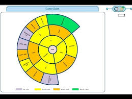 Excel Automatic Multi Level Pie Ring Wheel Sunburst Chart Builder