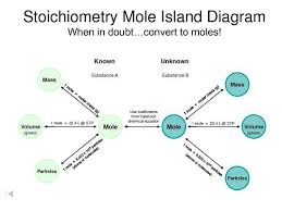 Stoichiometry Flow Chart Alexis Edwards Chemistry Blog Stoichiometry For Science
