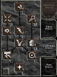 Meteorb Sorceress By Lethal Weapon Diablo Wiki