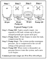 How a bladder pressure tank works   plumbing   Pinterest   Outdoor besides Trucos eu4 likewise Local News   Philipnute's Blog moreover  besides Every Day Is Special  April 15 – Happy Birthday  Leonhard Euler together with Water Quality and  mon Treatments for Private Drinking Water as well  in addition Owner's Guide   J 105 Class Association besides Local News   Philipnute's Blog together with Climate change Junior Farmer Field and Life School   Facilitator's besides 34 best Building Science   Products images on Pinterest   Building. on chevy nova wiring diagrams unplug toilet diagram value stream
