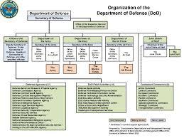 File Dod Organization March 2012 Pdf Wikimedia Commons