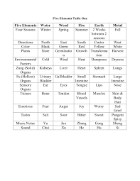 Chinese Medicine Five Elements Chart Table 1 Five Elements Manifest And Meanings Universal