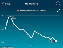Heart Rate Activity Chart Mans Fitbit Chart Reveals His Heart Rate Decreased After