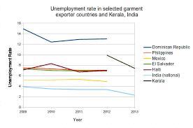 unemployment in essay unemployment in