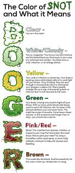 What Does the Color of Your Snot Mean? - Reliant Medical Group