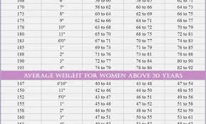 Womans Weight Chart Womens Weight Chart Bino 11terrains Chart Information