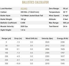 Bullet Drop Chart 223 And 308 Bullet Drop And Sighting In The Blog Of The