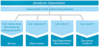 Situational Analysis Questions Data Analysis Questions Social Impact Navigator