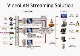 video streaming menggunakan vlc umnywilonaputri pada percobaan kali ini kita melakukan percobaan mengenai video streaming menggunakan vlc yang mana yang kita ketahui bahwa streaming server adalah sebuah