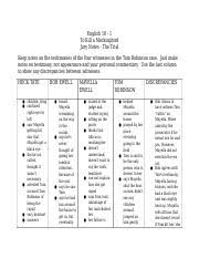 Trial Evidence Chart Trial Notes Docx English 10 1 To Kill A Mockingbird Jury