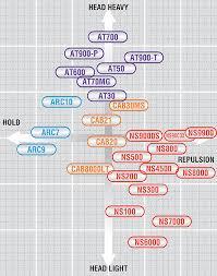 Yonex Racquet Chart 2013 Yonex Badminton Racquet Comparison Chart Www
