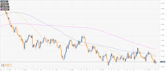 Eur Usd 4 Hour Chart Eur Usd Technical Analysis Euro Rising To 1 1300 Figure