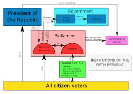 Parliamentary System Vs Presidential System Chart French Fifth Republic Wikipedia
