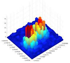 3d Bar Chart Matlab Plot A Heatmap With A Third Dimension Stack Overflow