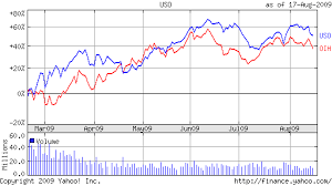 Uso Chart Yahoo United States Oil Vs Oil Services Etf