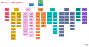 Csu Organizational Chart Organization Information Technology Services