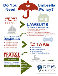 umbrella insurance coverage do i need it
