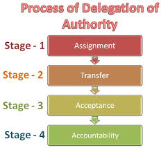 Delegation Of Authority Chart What Is The Process Of Delegation Of Authority Definition