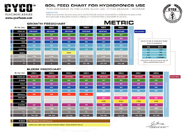 Nectar For The Gods Feeding Chart Cyco Platinum Series Advanced Nutrient Kit Small